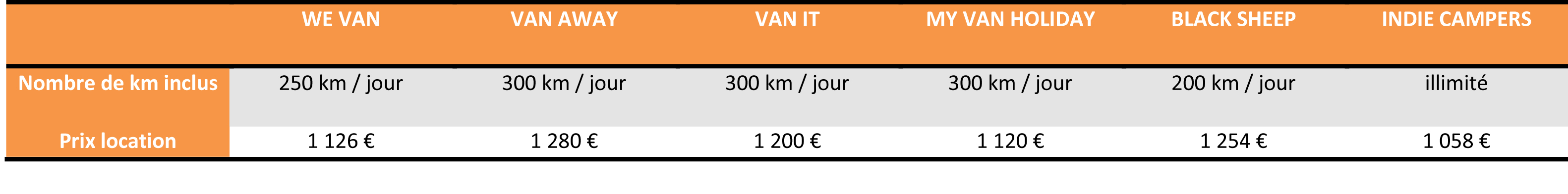 location de van